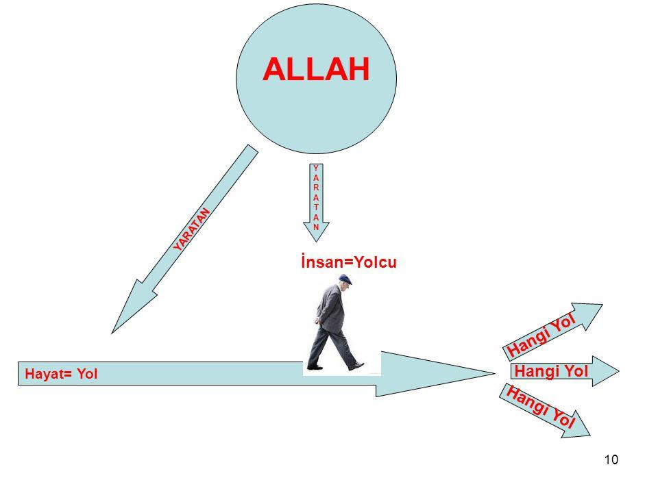 ALLAH İnsan=Yolcu Hangi Yol Hangi Yol Hangi Yol Hayat= Yol YARATAN Y A