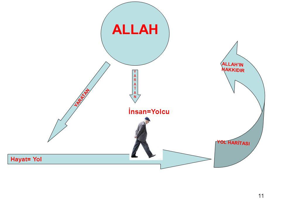 ALLAH İnsan=Yolcu Hayat= Yol YARATAN ALLAH'IN HAKKIDIR YOL HARİTASI Y