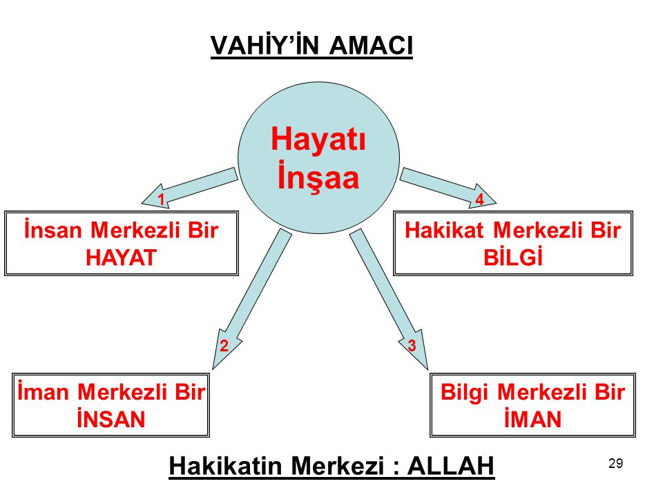 Hakikatin Merkezi : ALLAH