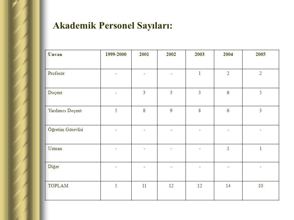 Akademik Personel Sayıları: