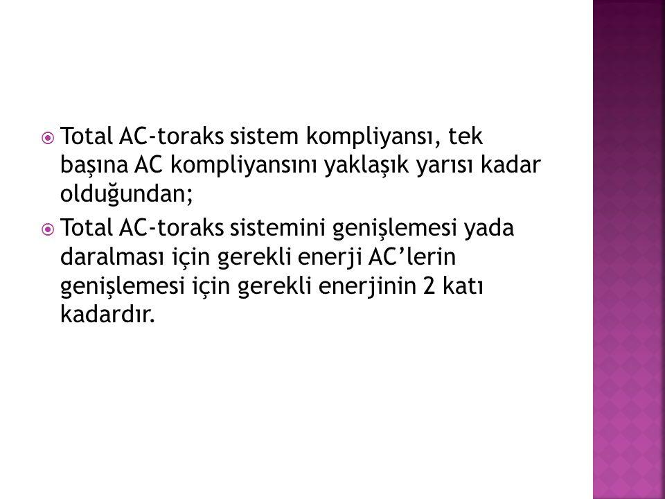 Total AC-toraks sistem kompliyansı, tek başına AC kompliyansını yaklaşık yarısı kadar olduğundan;
