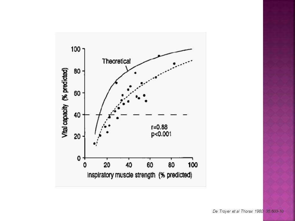 De Troyer et al Thorax 1980; 35:603-10