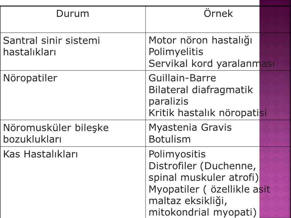 Durum Örnek. Santral sinir sistemi hastalıkları. Motor nöron hastalığı. Polimyelitis. Servikal kord yaralanması.