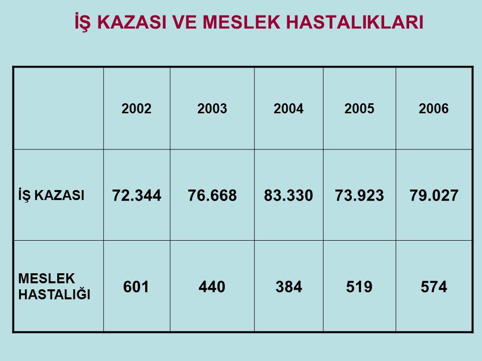 İŞ KAZASI VE MESLEK HASTALIKLARI
