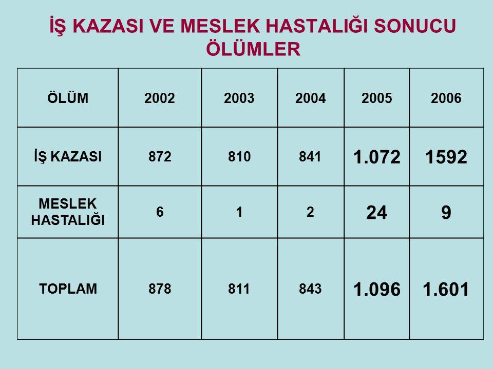 İŞ KAZASI VE MESLEK HASTALIĞI SONUCU ÖLÜMLER