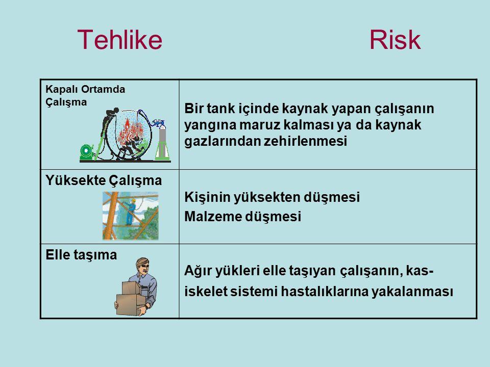 Tehlike Risk Kapalı Ortamda Çalışma.
