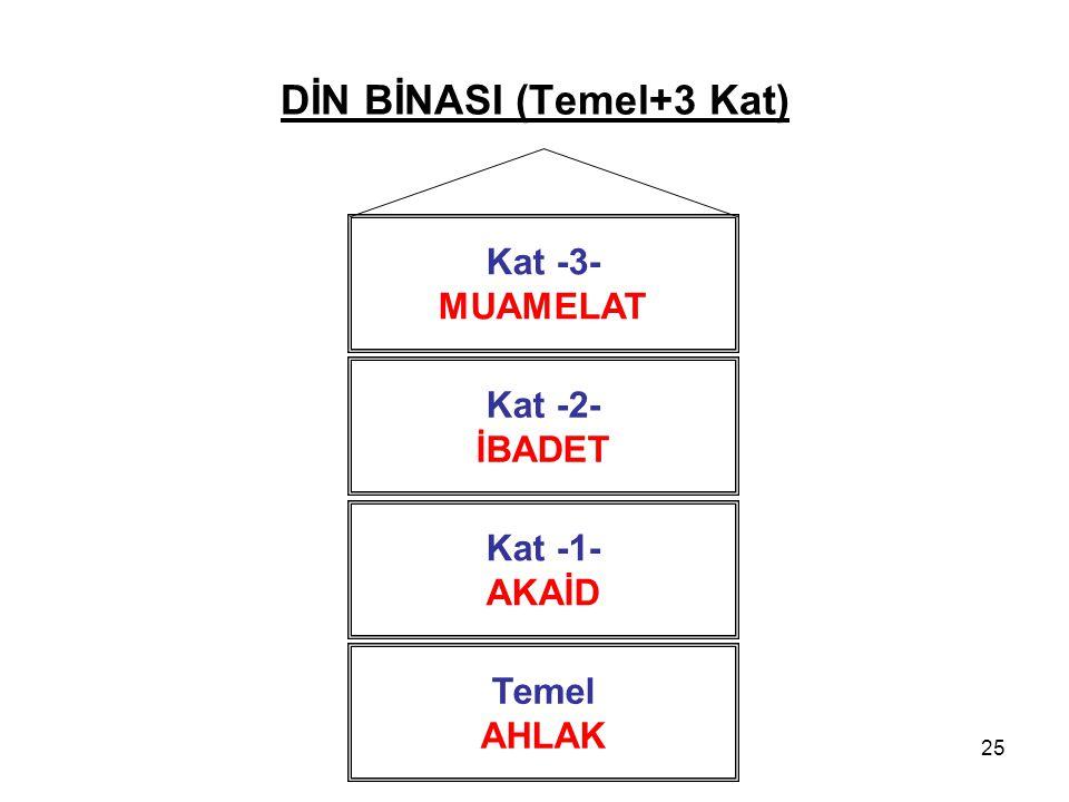 DİN BİNASI (Temel+3 Kat)