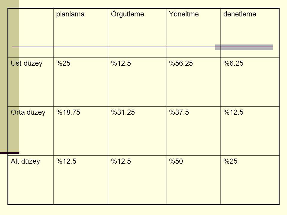 planlama Örgütleme. Yöneltme. denetleme. Üst düzey. %25. %12.5. %56.25. %6.25. Orta düzey. %18.75.