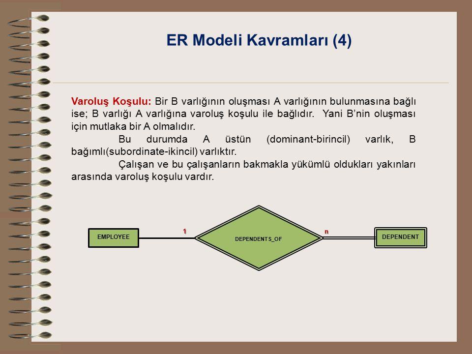 ER Modeli Kavramları (4)