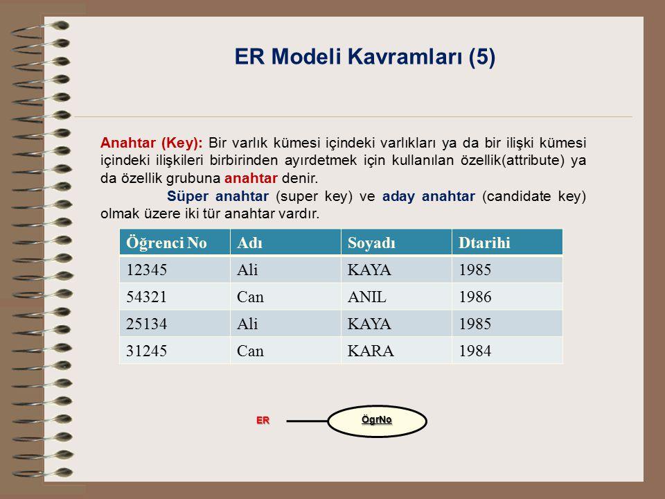 ER Modeli Kavramları (5)