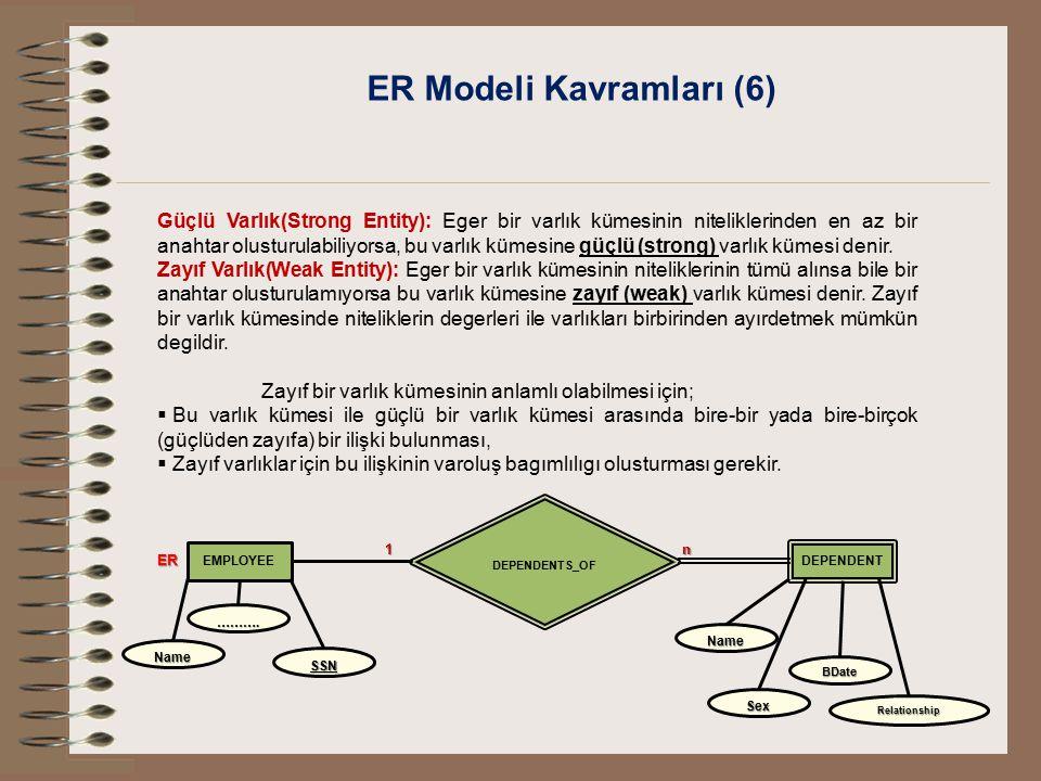 ER Modeli Kavramları (6)