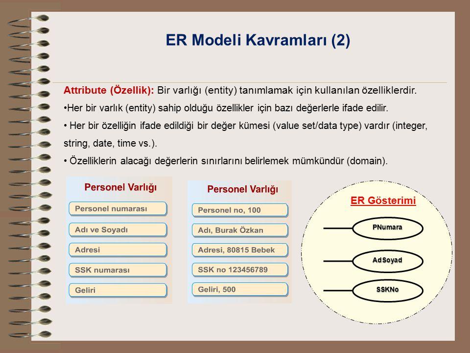 ER Modeli Kavramları (2)
