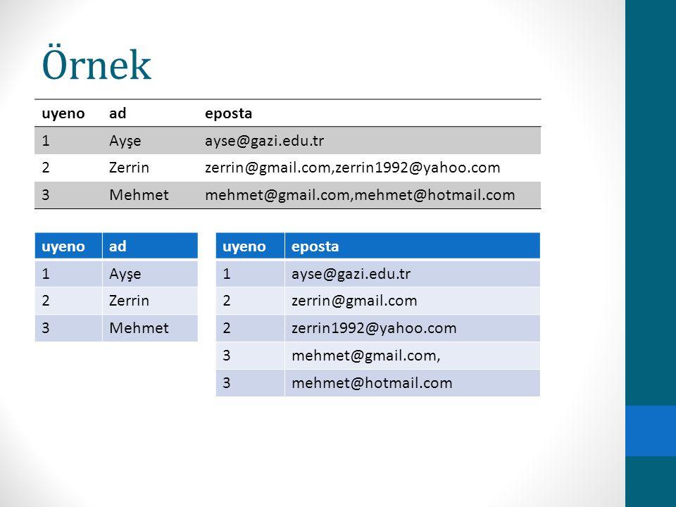 Örnek uyeno ad eposta 1 Ayşe ayse@gazi.edu.tr 2 Zerrin