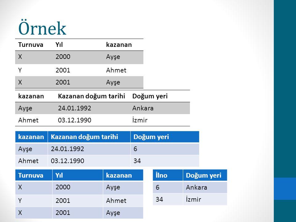 Örnek Turnuva Yıl kazanan X 2000 Ayşe Y 2001 Ahmet kazanan