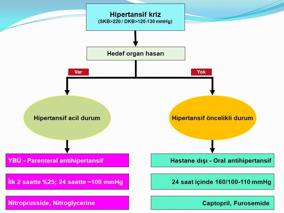 Hipertansif kriz Hedef organ hasarı Hipertansif acil durum