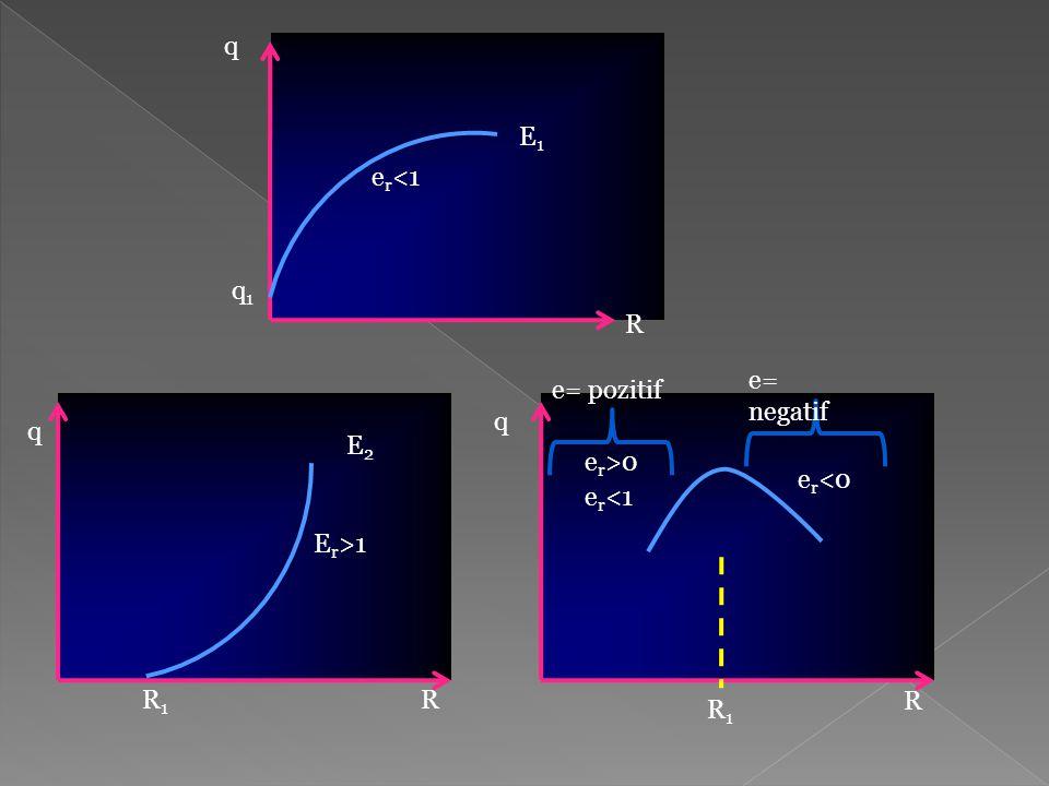 q E1 er<1 q1 R e= negatif e= pozitif q q E2 er>0 er<0 er<1 Er>1 R1 R R R1
