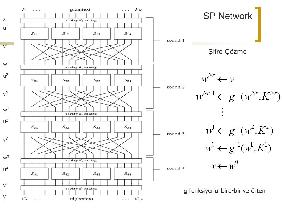 SP Network Şifre Çözme g fonksiyonu bire-bir ve örten x u1 v1 w1 u2 v2