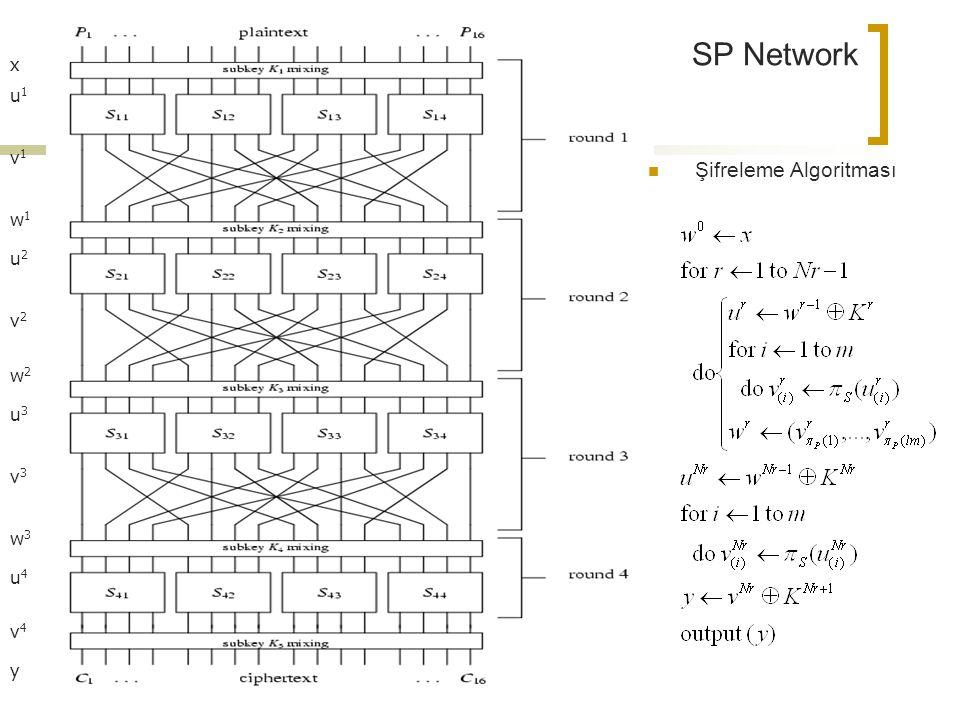 x v1 u1 w1 u2 v2 w2 u3 v3 w3 u4 v4 y SP Network Şifreleme Algoritması
