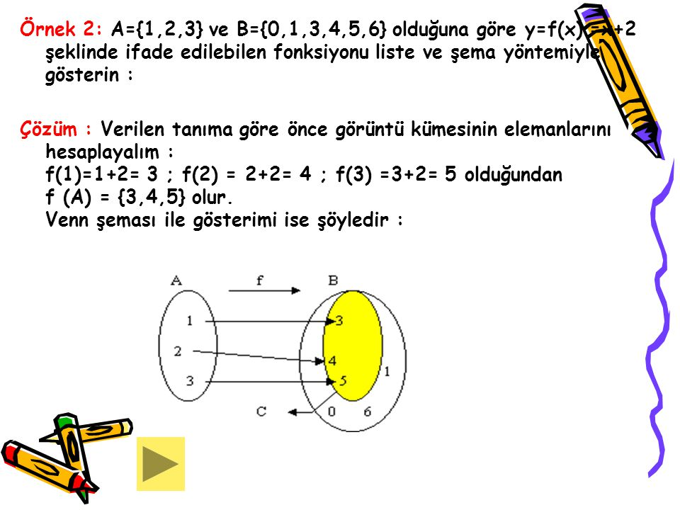 Örnek 2: A={1,2,3} ve B={0,1,3,4,5,6} olduğuna göre y=f(x) =x+2 şeklinde ifade edilebilen fonksiyonu liste ve şema yöntemiyle gösterin :