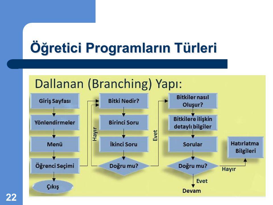 Öğretici Programların Türleri