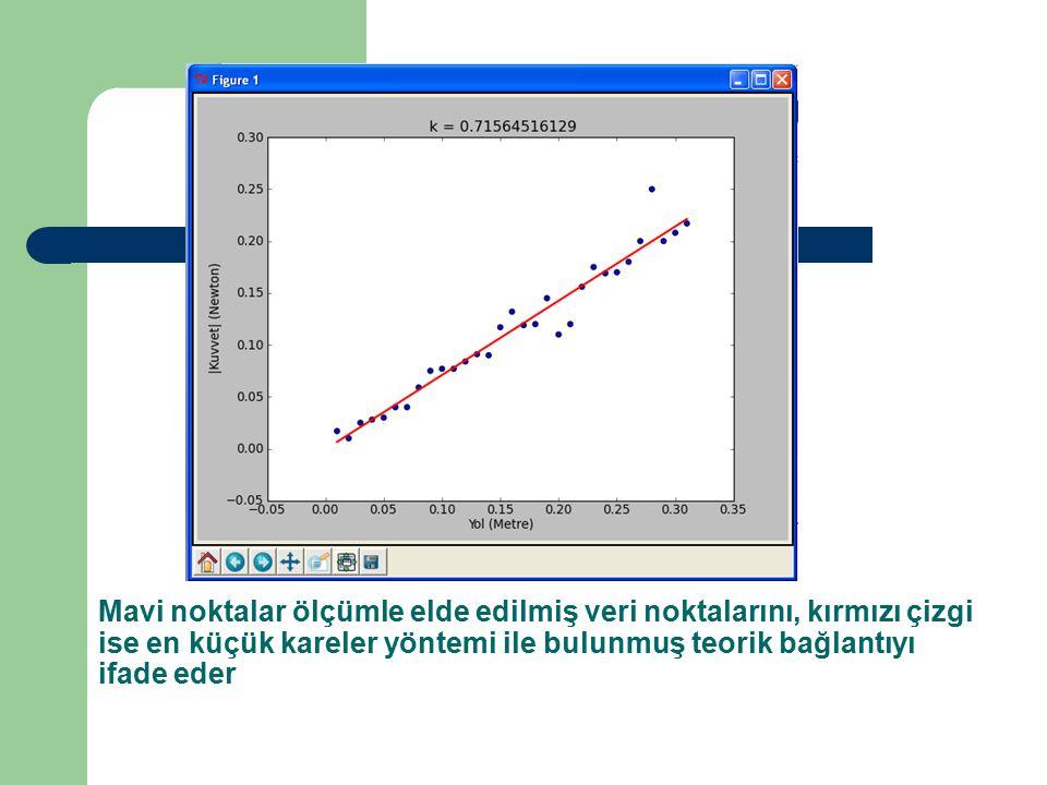 Mavi noktalar ölçümle elde edilmiş veri noktalarını, kırmızı çizgi ise en küçük kareler yöntemi ile bulunmuş teorik bağlantıyı ifade eder