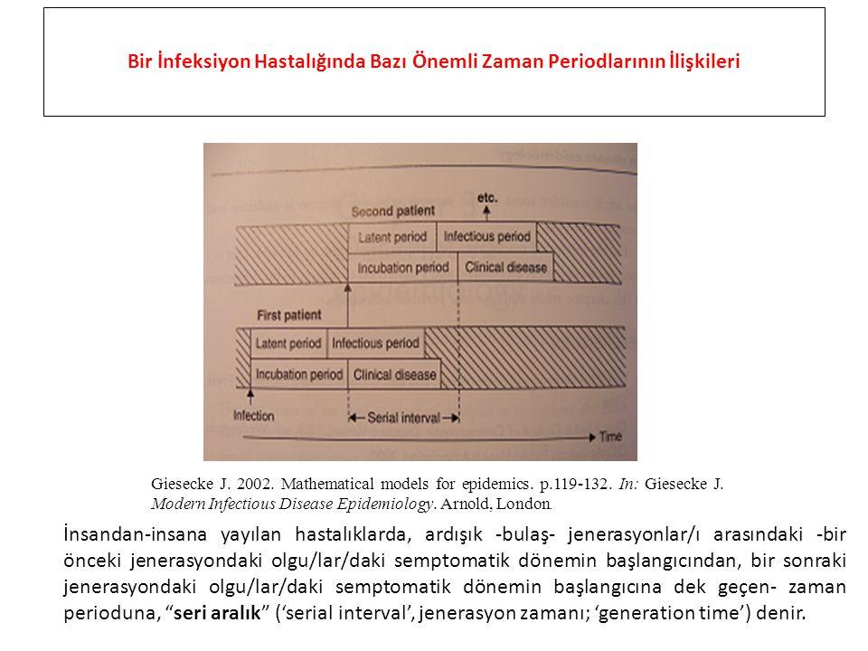 Bir İnfeksiyon Hastalığında Bazı Önemli Zaman Periodlarının İlişkileri