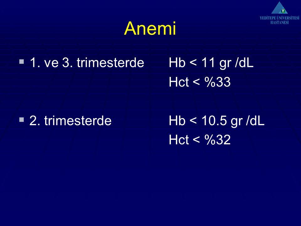 Anemi 1. ve 3. trimesterde Hb < 11 gr /dL Hct < %33