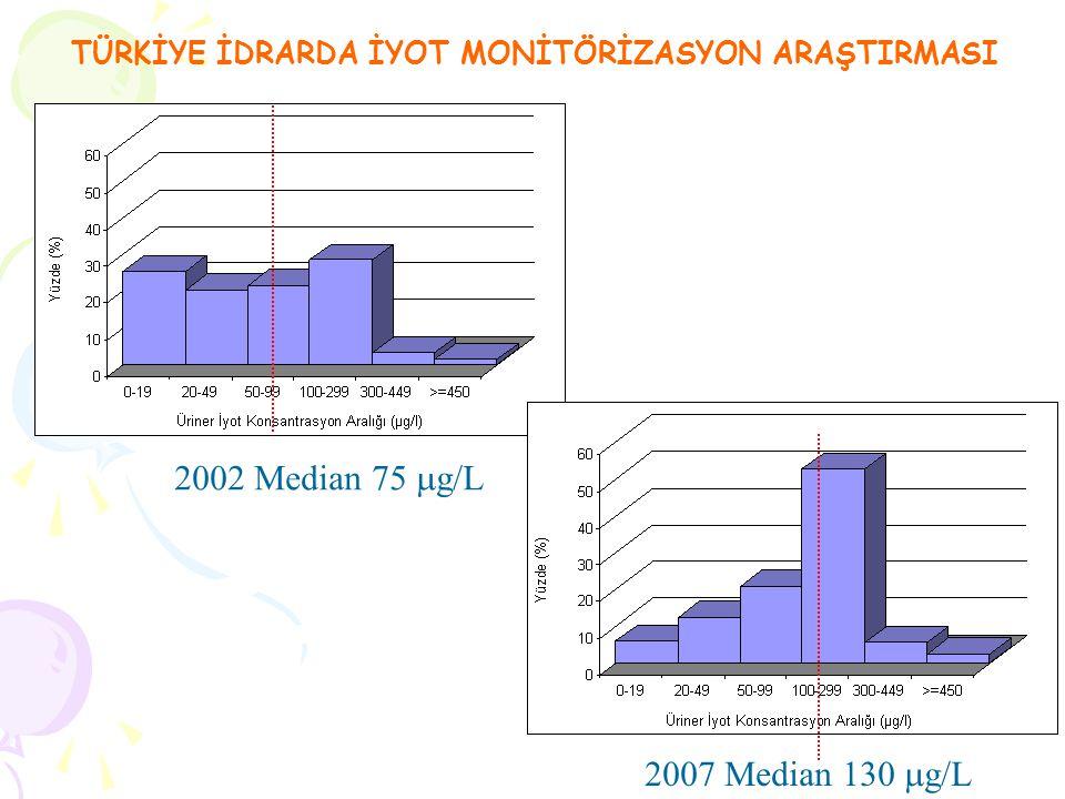 2002 Median 75 g/L 2007 Median 130 g/L