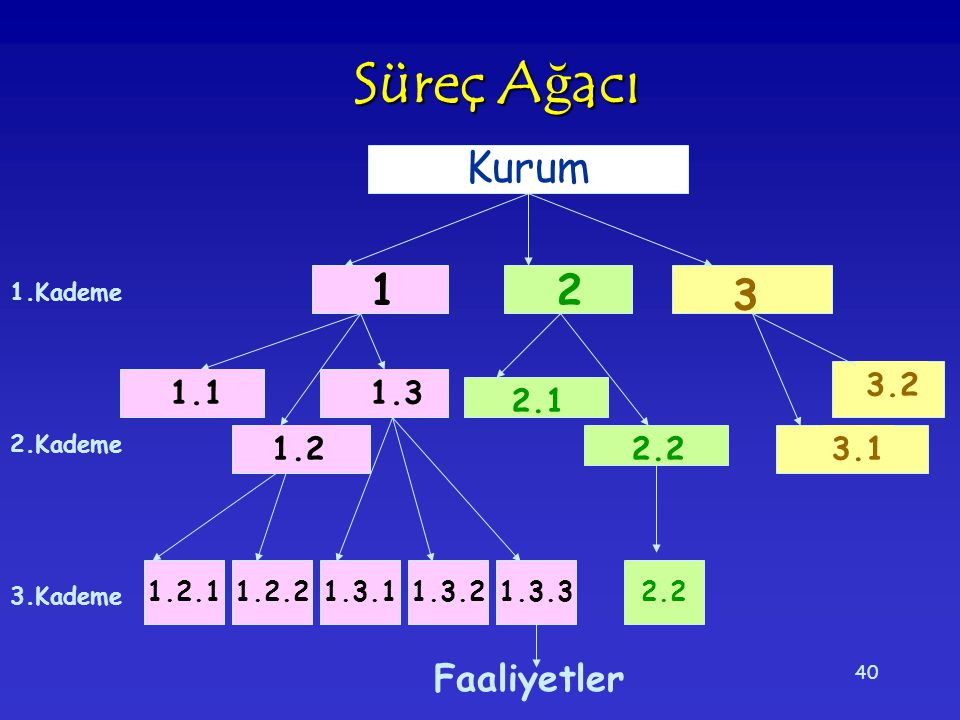 Süreç Ağacı Kurum 1 2 3 Faaliyetler 3.2 1.1 1.3 2.1 1.2 2.2 3.1 1.2.1