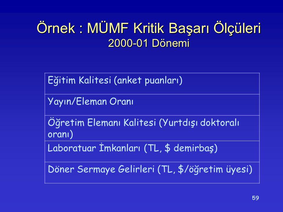 Örnek : MÜMF Kritik Başarı Ölçüleri 2000-01 Dönemi