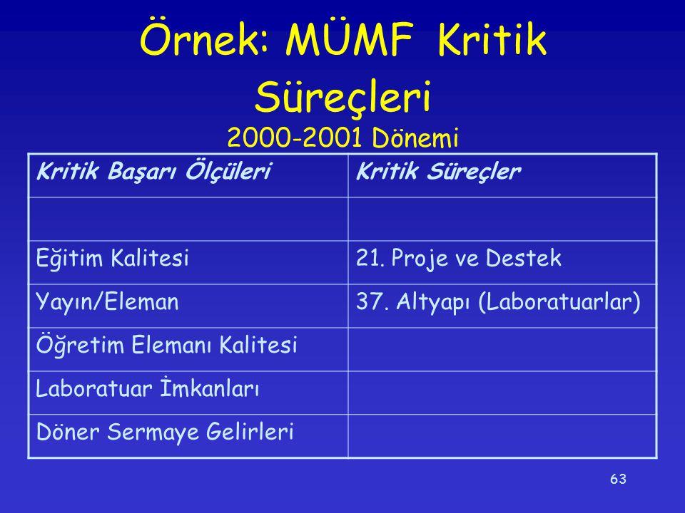 Örnek: MÜMF Kritik Süreçleri 2000-2001 Dönemi