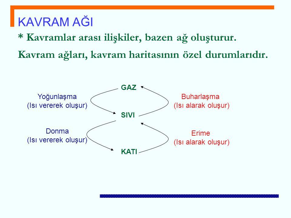 KAVRAM AĞI * Kavramlar arası ilişkiler, bazen ağ oluşturur. Kavram ağları, kavram haritasının özel durumlarıdır.
