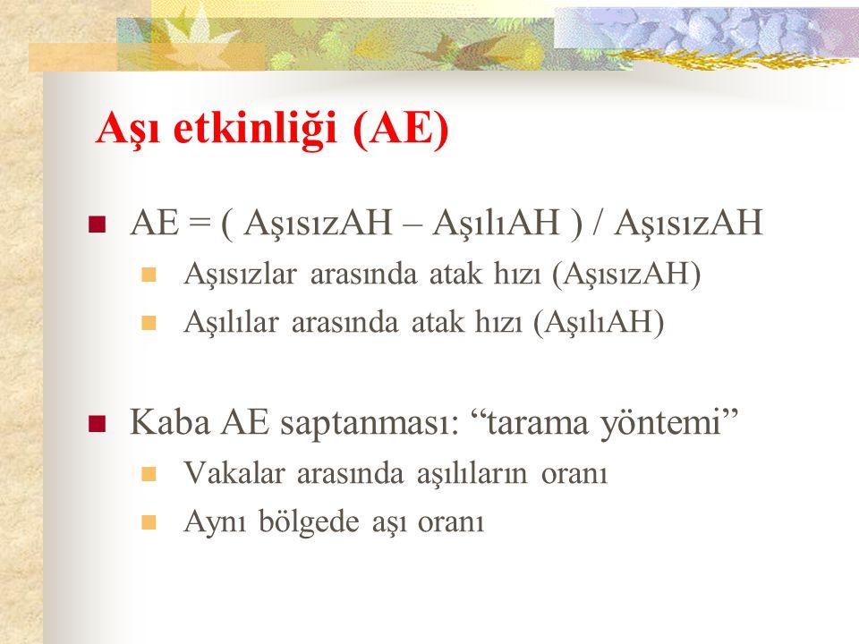 Aşı etkinliği (AE) AE = ( AşısızAH – AşılıAH ) / AşısızAH