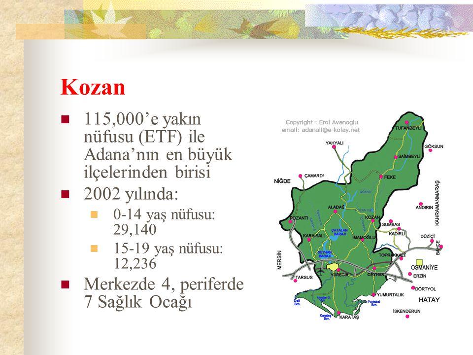Kozan 115,000'e yakın nüfusu (ETF) ile Adana'nın en büyük ilçelerinden birisi. 2002 yılında: 0-14 yaş nüfusu: 29,140.