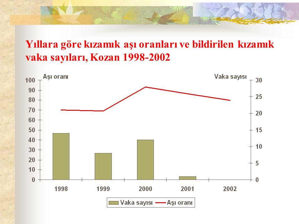 Yıllara göre kızamık aşı oranları ve bildirilen kızamık vaka sayıları, Kozan 1998-2002