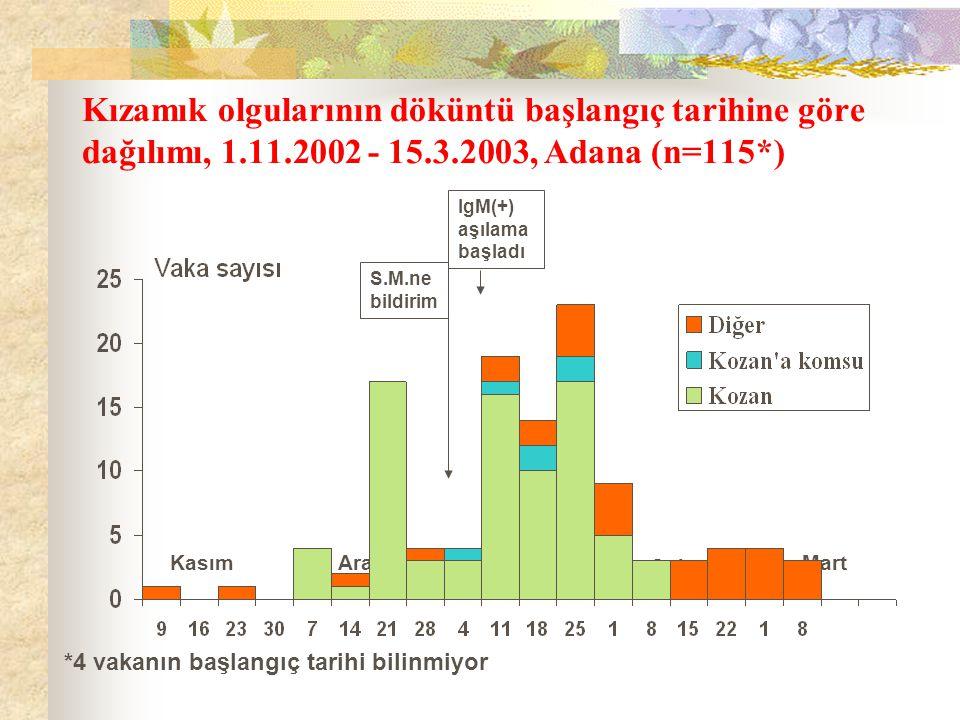 Kızamık olgularının döküntü başlangıç tarihine göre dağılımı, 1. 11
