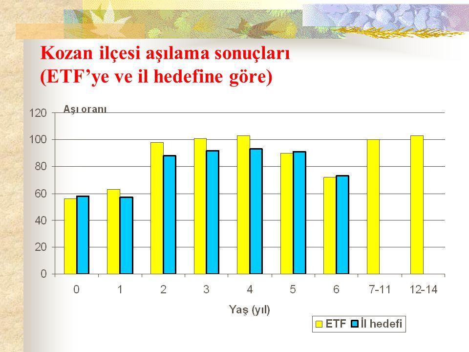 Kozan ilçesi aşılama sonuçları (ETF'ye ve il hedefine göre)