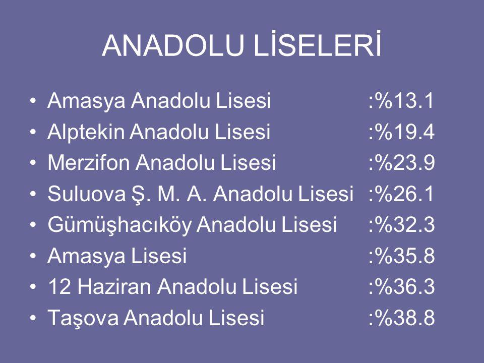 ANADOLU LİSELERİ Amasya Anadolu Lisesi :%13.1