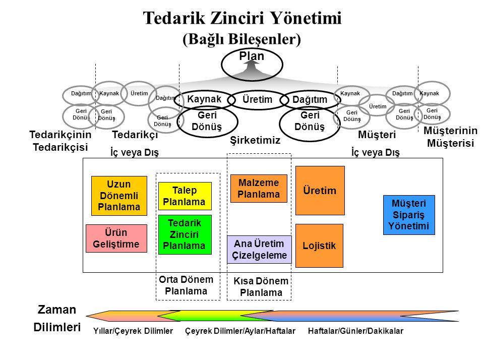 Tedarik Zinciri Yönetimi (Bağlı Bileşenler)