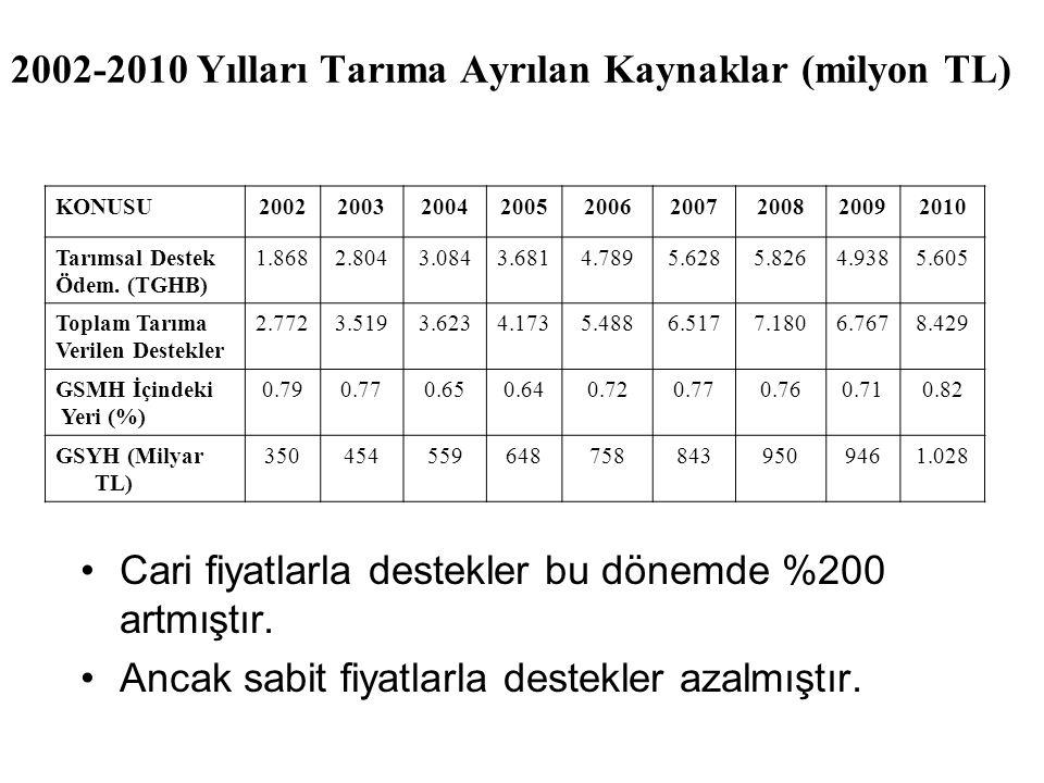 2002-2010 Yılları Tarıma Ayrılan Kaynaklar (milyon TL)