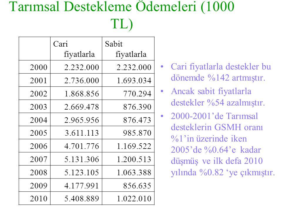 Tarımsal Destekleme Ödemeleri (1000 TL)