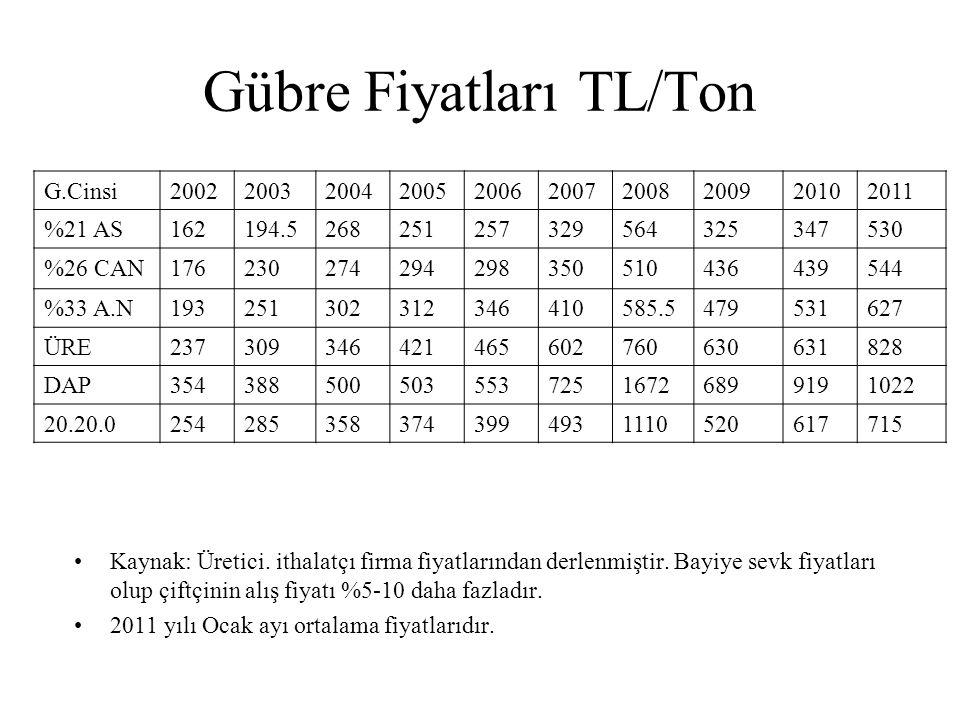 Gübre Fiyatları TL/Ton