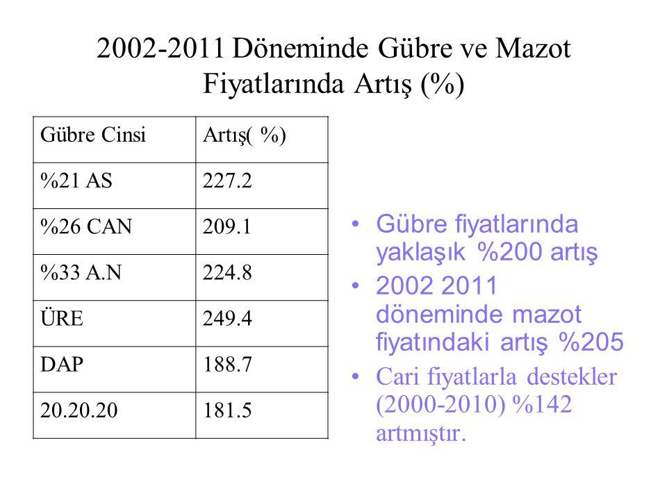 2002-2011 Döneminde Gübre ve Mazot Fiyatlarında Artış (%)