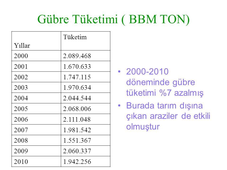 Gübre Tüketimi ( BBM TON)