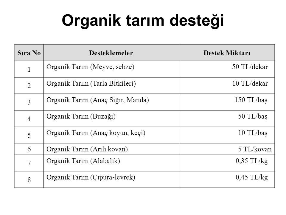 Organik tarım desteği Sıra No Desteklemeler Destek Miktarı 1