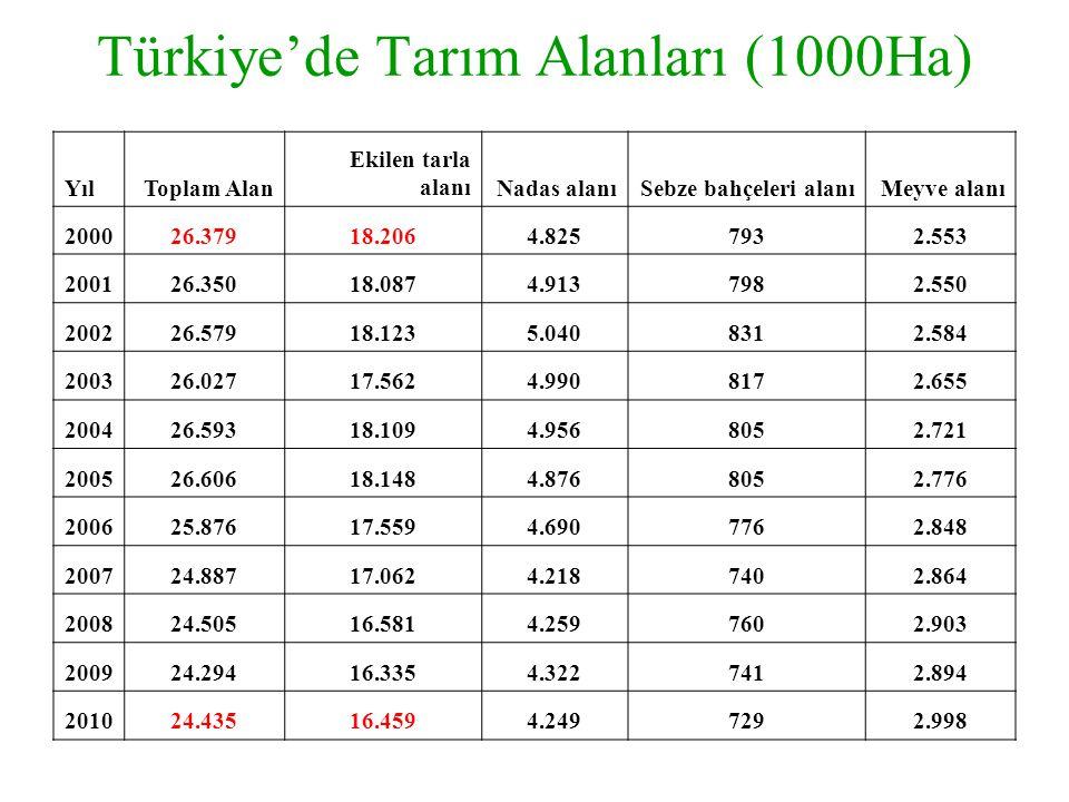 Türkiye'de Tarım Alanları (1000Ha)