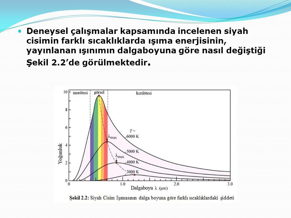 Deneysel çalışmalar kapsamında incelenen siyah cisimin farklı sıcaklıklarda ışıma enerjisinin, yayınlanan ışınımın dalgaboyuna göre nasıl değiştiği Şekil 2.2'de görülmektedir.