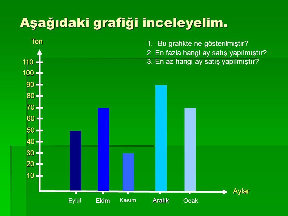 Aşağıdaki grafiği inceleyelim.