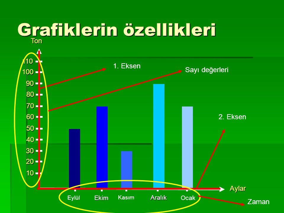Grafiklerin özellikleri