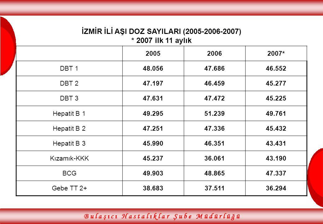 İZMİR İLİ AŞI DOZ SAYILARI (2005-2006-2007) * 2007 ilk 11 aylık
